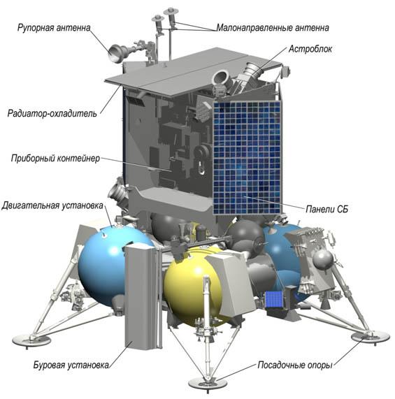 "Схема полярного посадочного аппарата ""Луна-Глоб"""